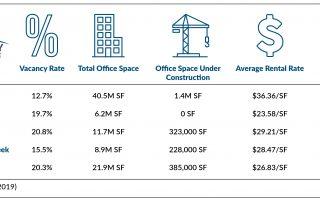 Denver market statistics
